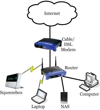 this is a diagram of a network for the internet networks. Black Bedroom Furniture Sets. Home Design Ideas