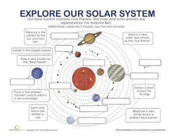 Worksheets: Planets in our Solar System - facts to help label the planets