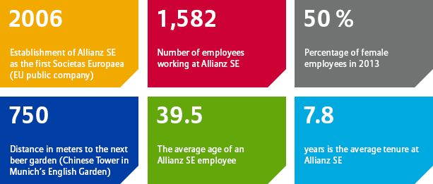 Allianz SE figures 2013/14