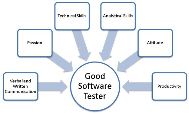 Software Testing As A Career Testing Has Created Several