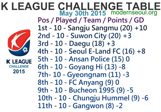 K League Classic 2015 Round 13 and K League Challenge Round 12 – Previews / Predictions (May 30th-31st) | Modern Seoul