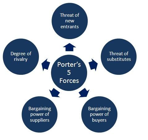critically evaluate the porter s five forces Porter's five forces and swot analysis are both tools commonly used by companies to conduct analyses and make strategic decisions each of the models seeks to define the company's position in the.