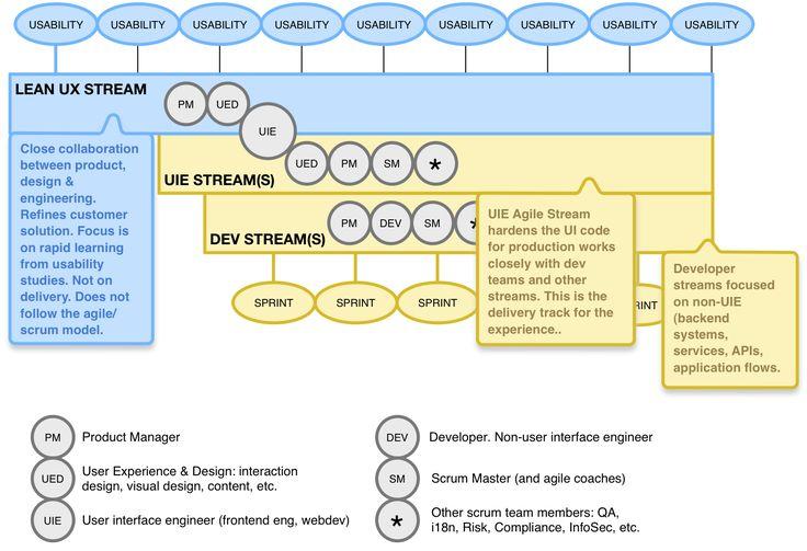 Lean UX & Agile