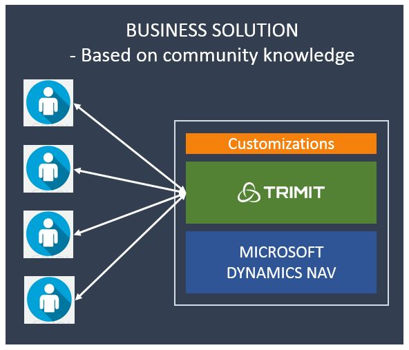 TRIMIT software is an add-on for Microsoft Dynamics NAV / ERP. Based on industry/community knowledge since 1990. | Danish company with partners worldwide | Developed for the industries: • apparel, textiles, fashion // • furniture, wood // • manufacturing, configuration #MSDynNAV #ERP with TRIMIT functionality for #Fashion #Furniture #Manufacturing