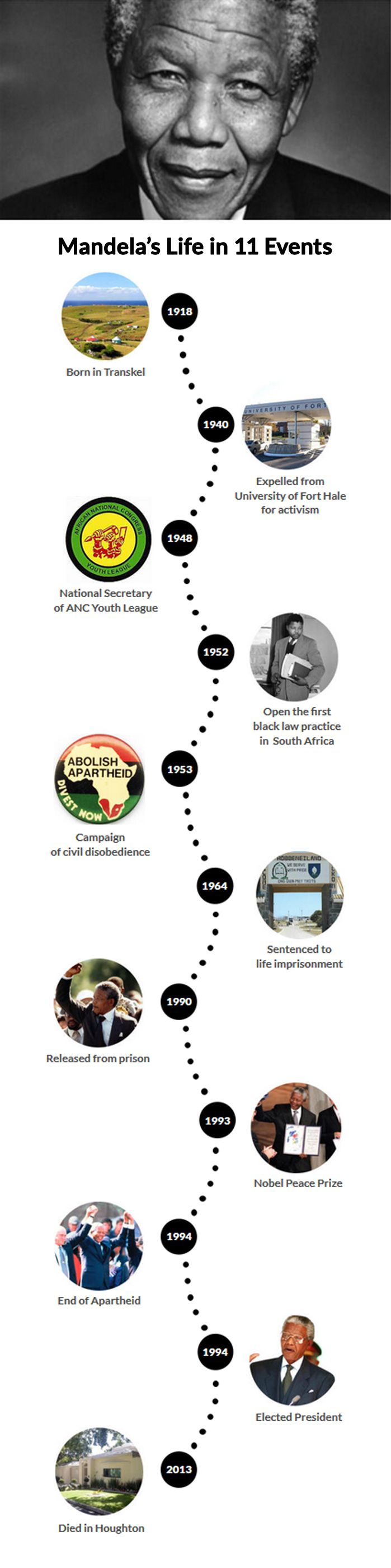 A Nelson Mandela biography timeline: his life story told in 11 key events. #mandela #timeline #biography