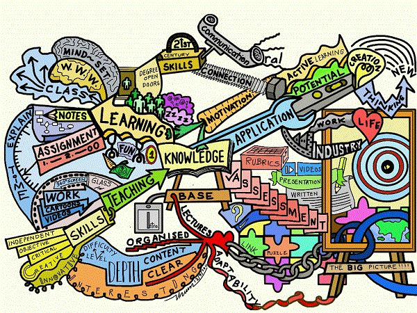 The Knowledge mind map will help you to be a better teacher.  The Mind Map breaks down knowledge into two main processes comprising of teaching and learning together with the various focus areas.   In addition, you will note two important requirements of application for the learner and assessment by the teacher.