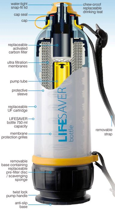 Water Purification - Livesaver Bottle  -  Water Water Everywhere And Not A Drop to Drink! Water is crucial for survival. The average person can only last 3-5 days without water. What would you do if you ran out of water in the wilderness? How can you have peace of mind?