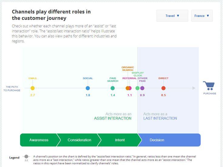Parcours du touriste sur Internet en phase de recherche, de préparation, de décision et d'achat de son séjour au travers des différents canaux de diffusion #Google