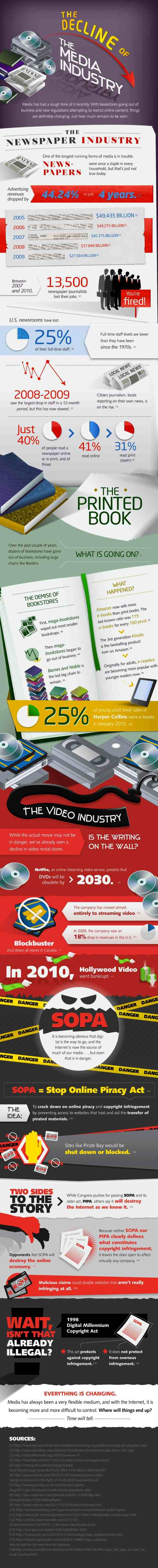 The Decline Of The Media Industry