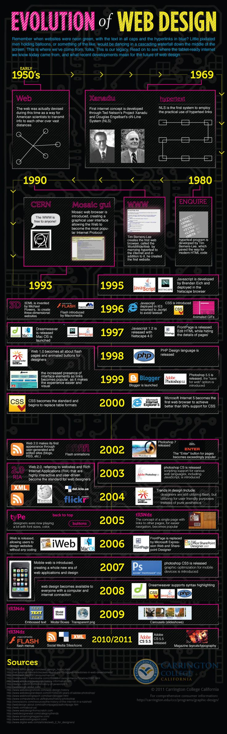 A great infographic that takes us through the design evolution of the web. A great reminder of just how far we have come with online design.