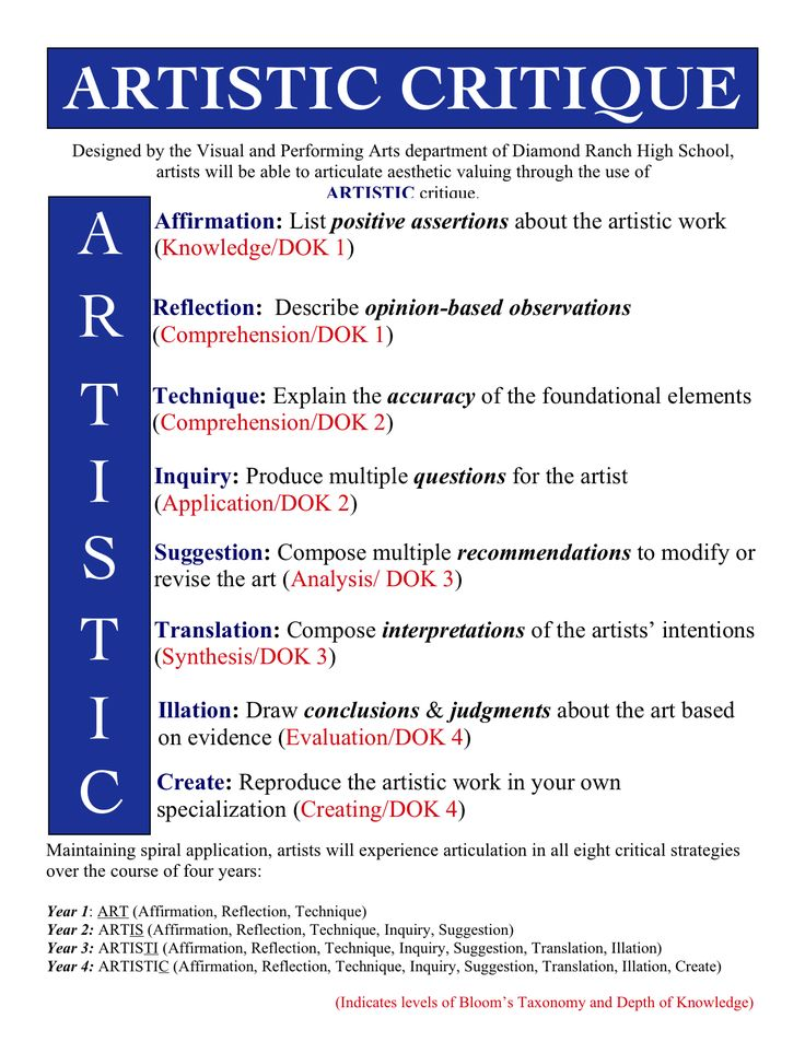 how to write an art critique essay Defining art criticism art criticism is responding to, interpreting meaning, and making critical judgments about specific works of art art critics help viewers perceive, interpret, and judge artworks critics  an artist writing about other artists.