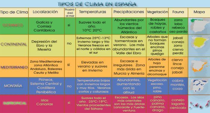 Climas de España. Tabla resumen de los diferentes climas en nuestro país. #clima