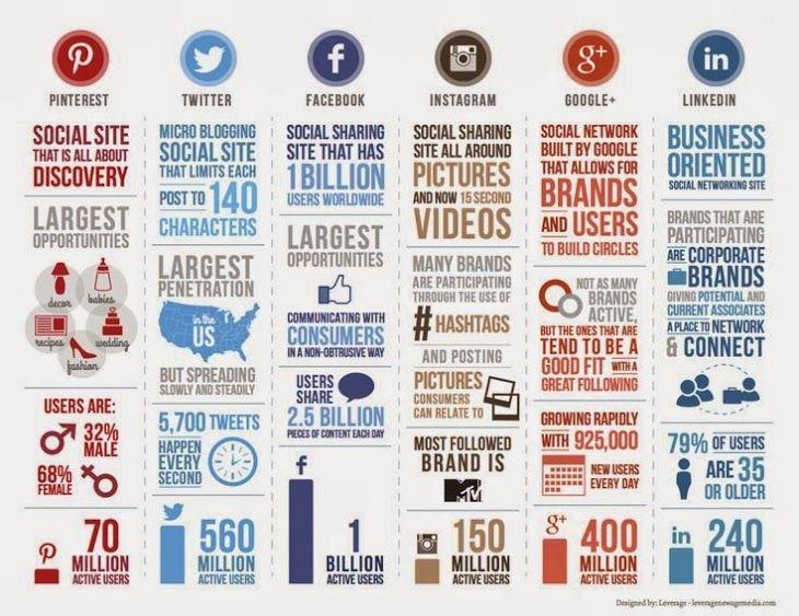 Unos cuantos datos agrupados y bien visibles de las principales redes sociales.