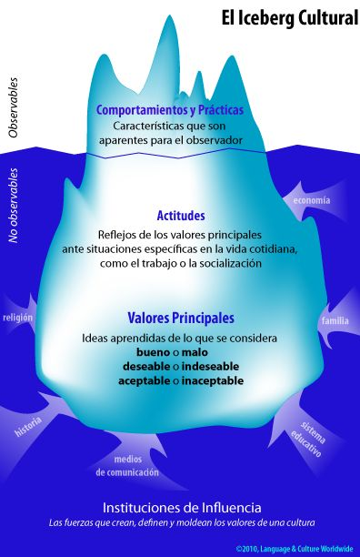 the iceberg theory summary Edgar schein is sloan professor of management emeritus at the sloan school of management at the mit with this book, organization culture and leadership (4th edition), the author has published a summary of his life long experience (born in 1928, phd in harvard of social psychology in 1952) of.
