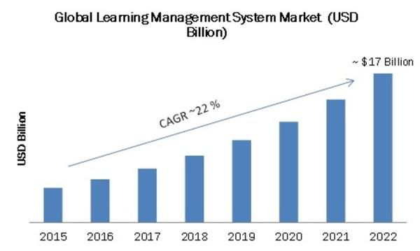 Learning Management System Market Key Players analysis – Edmodo, Blackboard, Inc.,IBM corporation, SAP SE ...  Absorb LMS, Moodle LMS, D2L bright space LMS, Edmodo LMS, and Canvas LMS are some of the popular learning management software in the market. #D2L