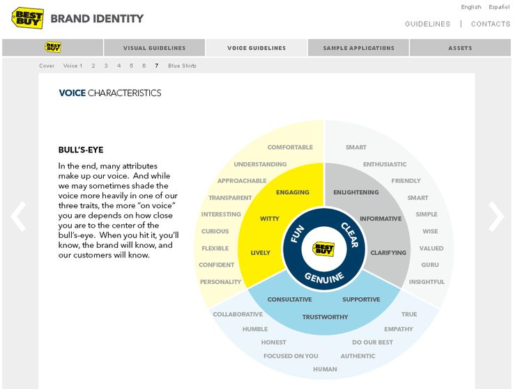 52 best internal branding images on pinterest personal development rh pinterest co uk Best Buy Insignia Brand Popular Private Label Brands