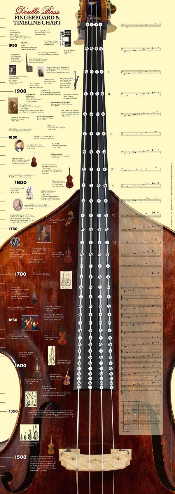 fingerboard chart