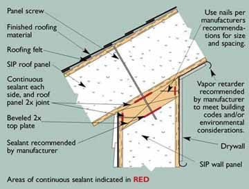 44 best grp sips structural insulated panels images on for Sip kits