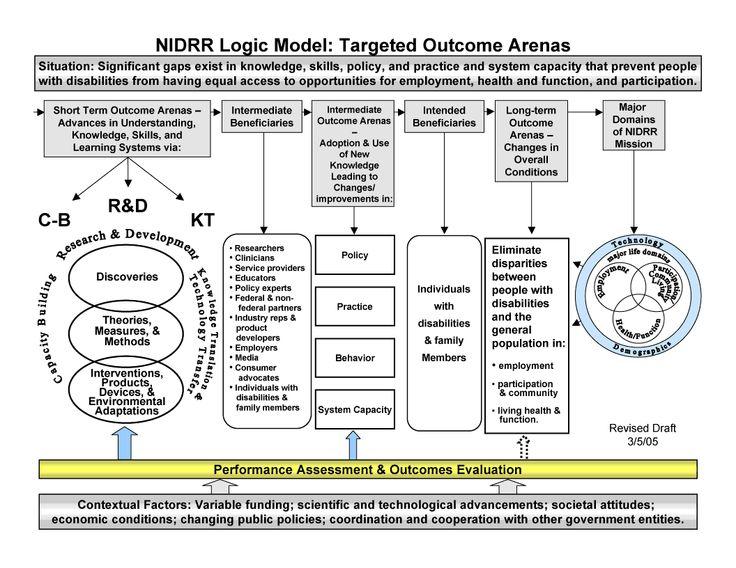 logic NIDRR Logic Model Ahavah Havilah beloved love Jesus - logic model template