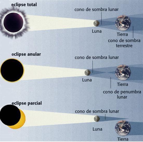 Hoy 25 de abril tendrá lugar un eclipse lunar parcial que será visible en Europa, África, Asia y Australia. Se trata de un eclipse ...