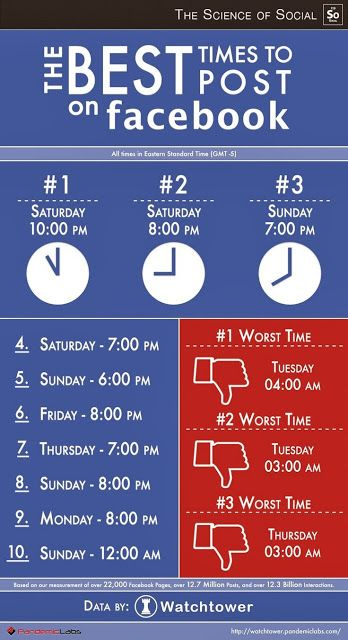 Sales Moms: Best Times to Post on Facebook