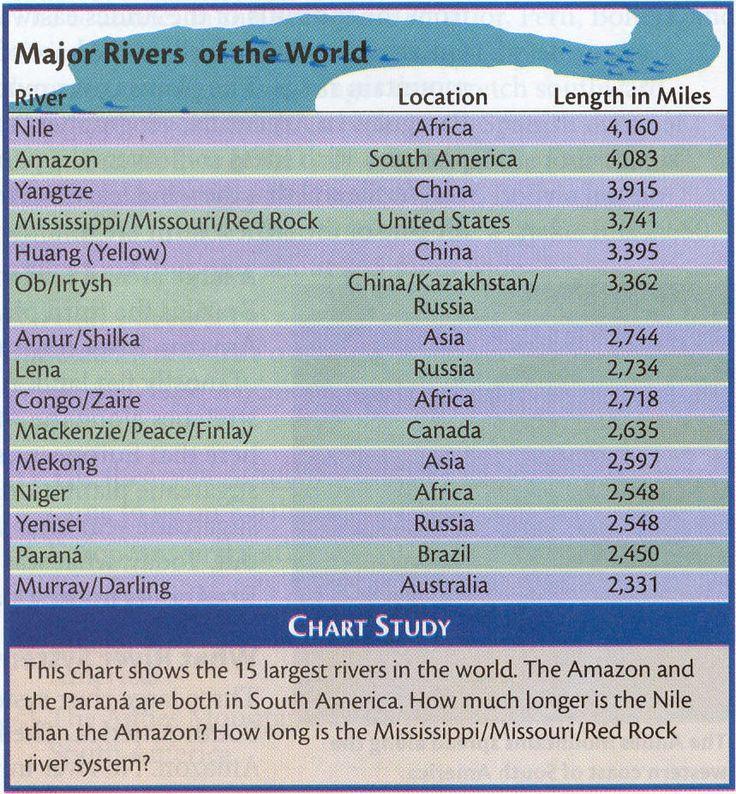 Major Rivers Of The World Major Rivers Of The World Pugs - Worlds major rivers