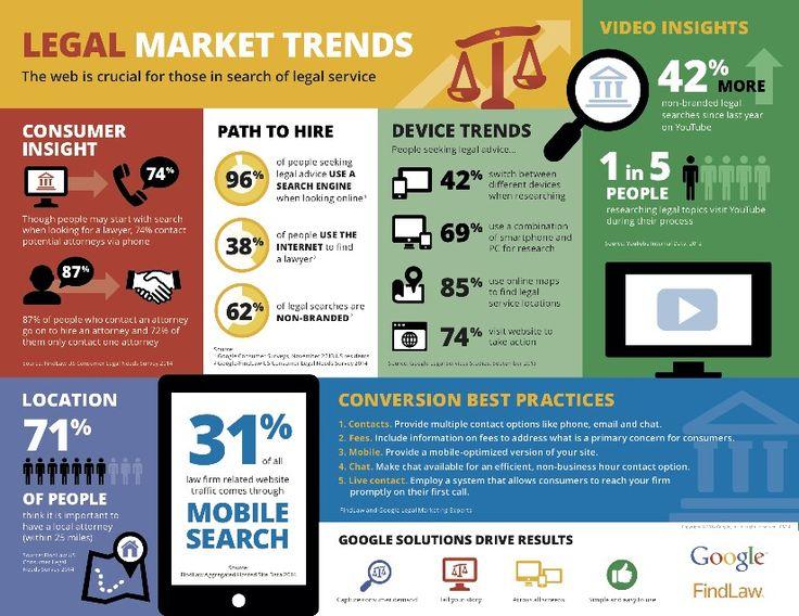 Legal Market Trends