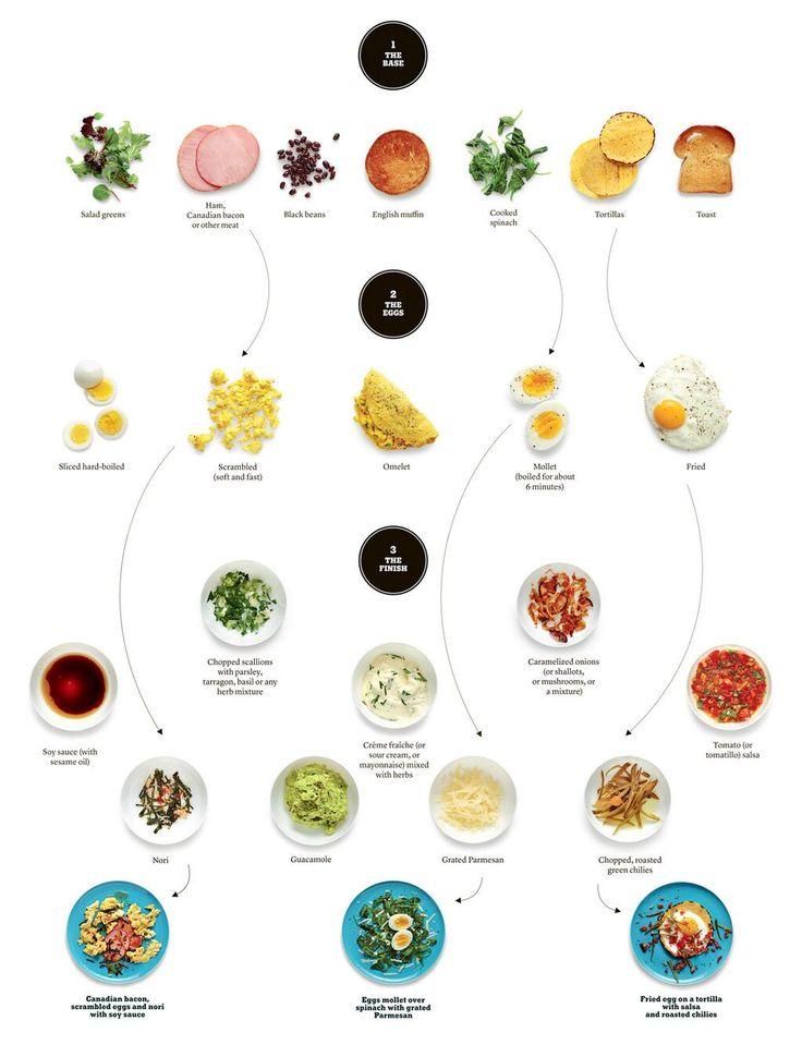 [ベースとなる食材 + 卵の調理法 + 上にかけるソースやチーズ]の3ステップの組み合わせしだいで、いろんな卵料理(朝食によさそう)が作れるフローチャート   (via http://nytimes.com/interactive/20…)