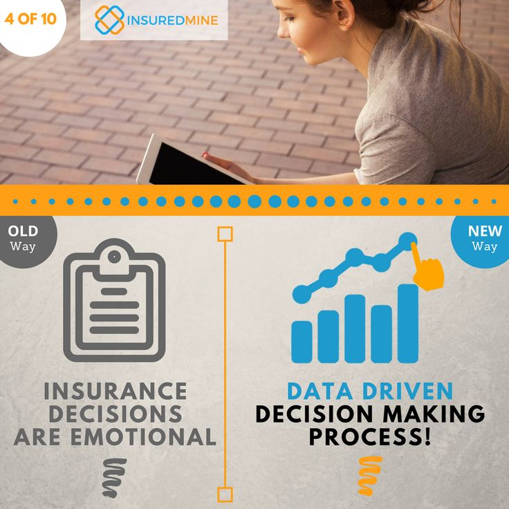 Make data driven choices for  buying or renewing your insurance policies with the InsuredMine Online Dashboard #InsuranceManagement