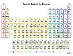 Ms de 25 ideas increbles sobre periodic table with names en image result for periodic table grade 7 metals semi metals non metals with name of element tabla peridicairisnombres urtaz Image collections
