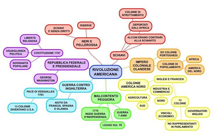 Rivoluzione americana. Mappa mentale