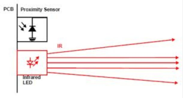 This circuit gives an audible indication when any object comes in front of the infrared reflecting sensor (containing IR LED and phototransistor). The sound generated by the sensor will be louder if the object close to the reflecting sensor is opaque. The home-made reflecting sensor contains a 5mm IR LED and a phototransistor. It can …