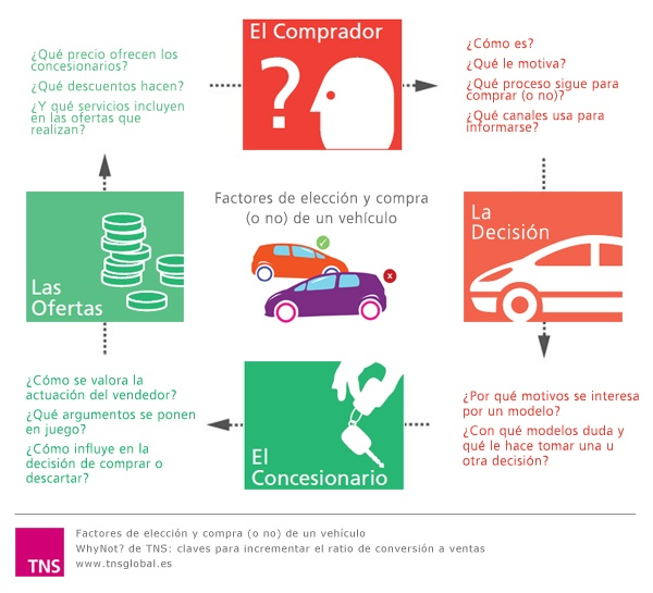 Factores de elección y compra (o no) de un vehículo