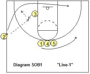 Michigan State Plays-Sets - Coach's Clipboard #Basketball Coaching