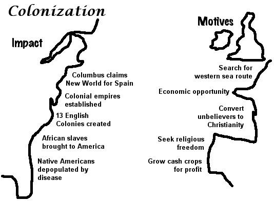 History Alive: Cause and effect of European Colonization