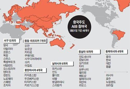 中 AIIB 흥행 대박, 美 日 당혹