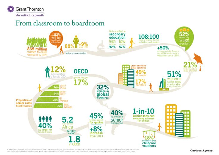 Women in Business infographic created for Grant Thornton International. Showing key facts about women's pathway from school to the boardroom.