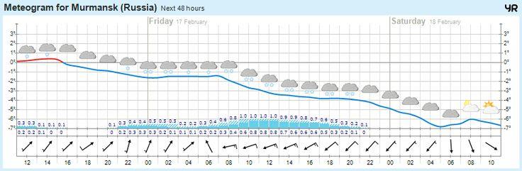 Сегодня погода в г.Мурманск https://www.hibiny.com/info/weather/murmansk  0°  Облачно, 0мм Слабый ветер  754 мм.рт.ст