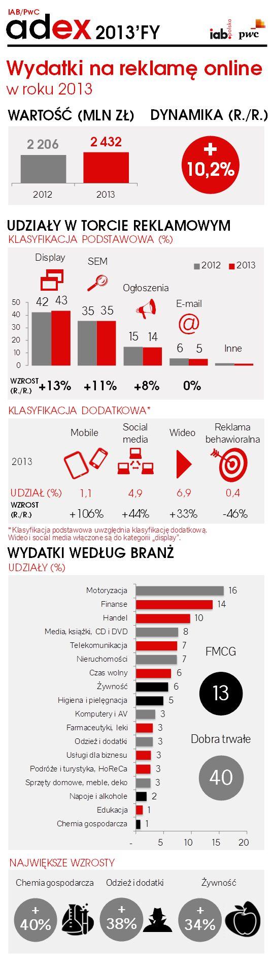 IAB Adex 2013 http://iab.org.pl/aktualnosci/iab-adex-2013-wartosc-reklamy-online-w-2013-roku-wzrosla-o-ponad-10-2/