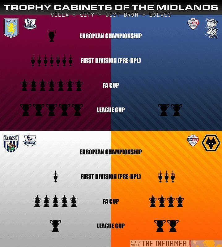 Aston Villa have won more silverware than all their rivals put together.  Awesome !
