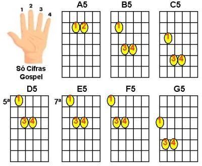 ______________________________ Acordes maiores com quinta (5) para violão ((Só Cifras Gospel - Cifras e Letras Evangélicas))