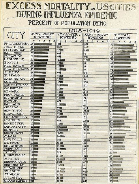 Reeve 3141- Sanitation, Excess Mortality in U.S. Cities During Influenza Epidemic, 1918-19