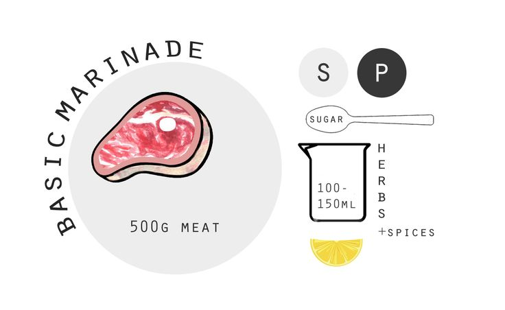 Basic Marinade - www.heytucker.com SUCK IT UP: How + why to marinate your meat
