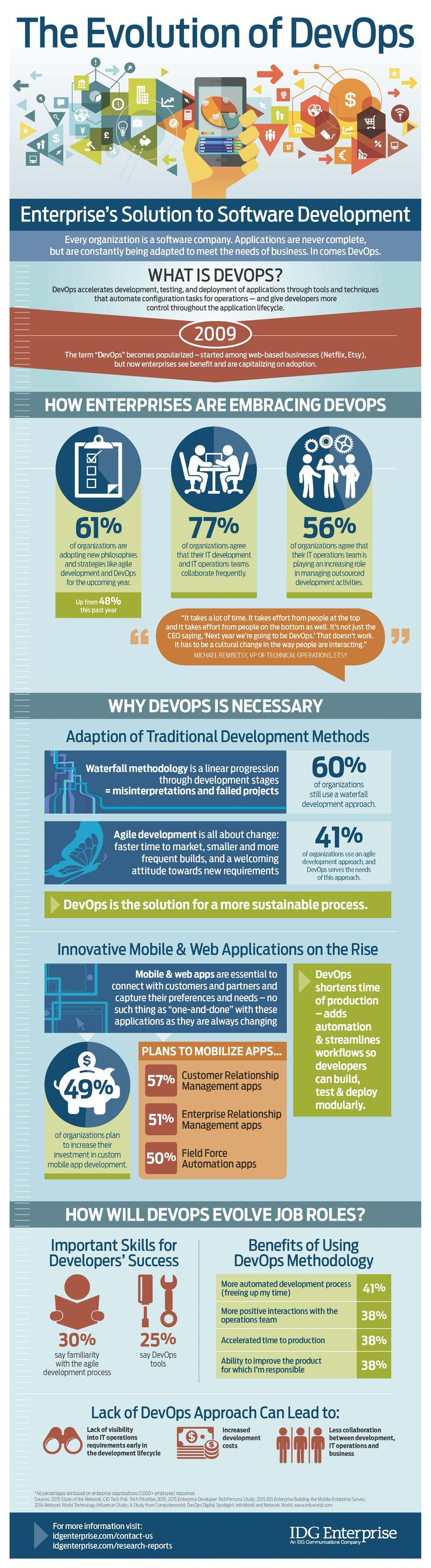 The Evolution of DevOps: Enterprise's Solution to Software Development [Infographic]