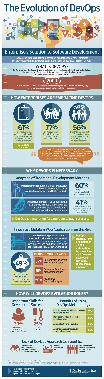 The Evolution of DevOps: Enterprise's Solution to Software Development [Infographic]