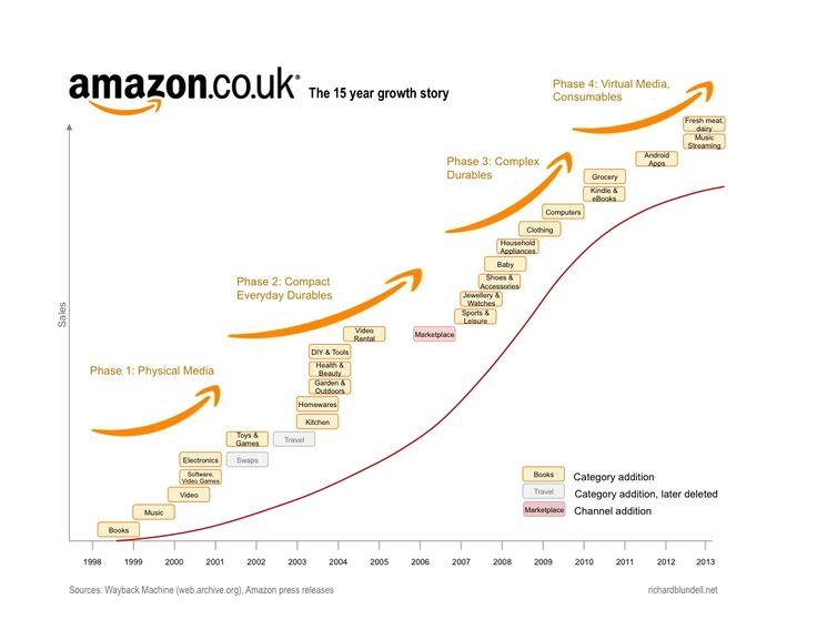 Amazon.co.uk timeline