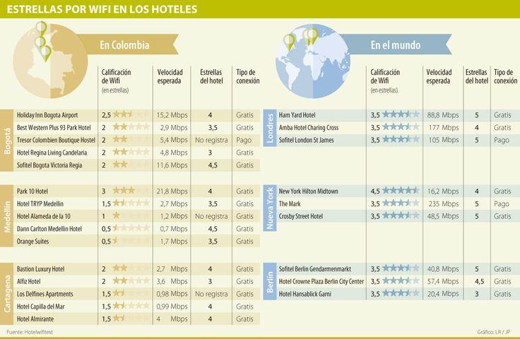 Holiday Inn Bogotá Airport, Park 10 y Bastion, reyes del WiFi en hoteles del país