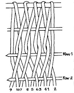 Sprang weaving history and how to