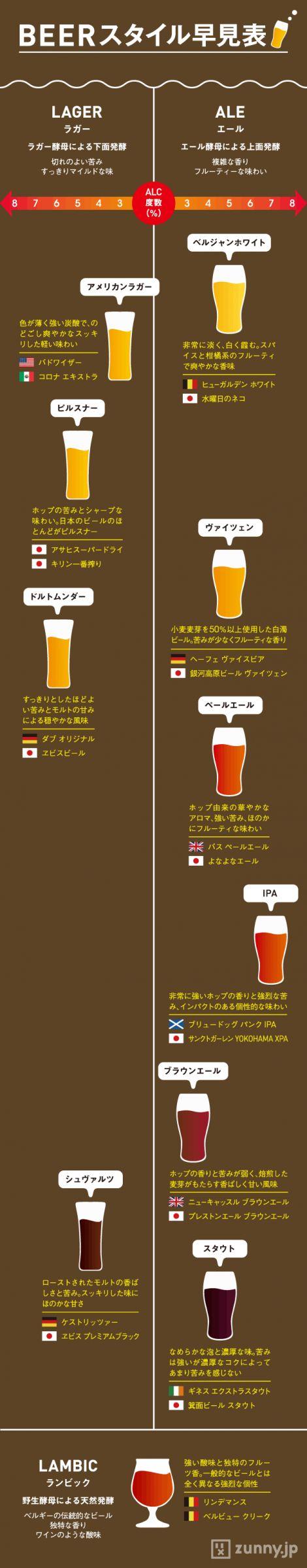 最近、人気のクラフトビール。飲みなれたビールとはひと味違った風味が魅力だが、初心者には、無数にある…