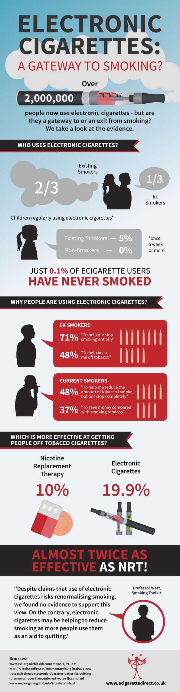 Diese Grafik zeigt die positiven Studienergebnisse von UK Action on Smoking and Health, Smoking in England and Nicotine Policy. Via: Ecigarettedirect.co.uk.   #ecigs #survey #evidence
